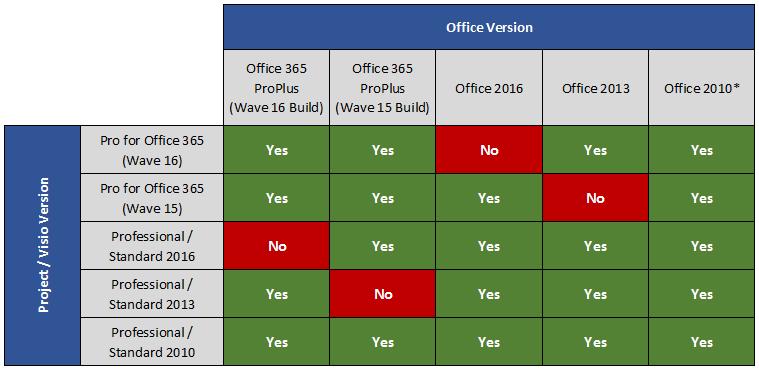 HOWTO: Project 2016 / Visio 2016 zusammen mit Office 365